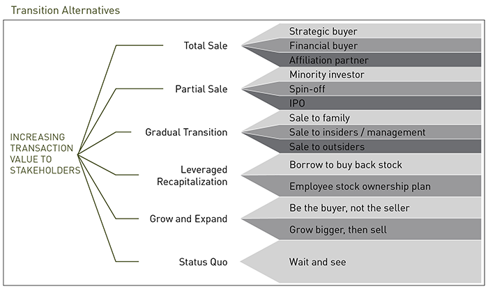 Increasing Value to Stakeholders Graphic